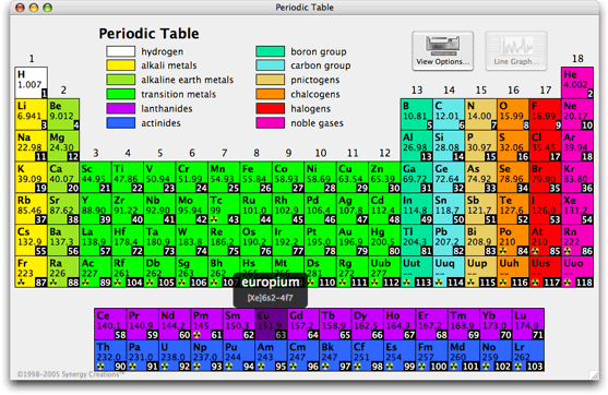 New Periodic Table With The Family Names