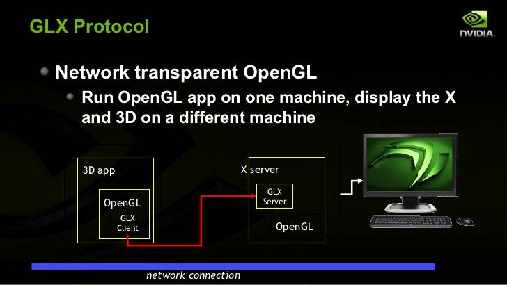 Support of indirect GLX (iGLX) in XQuartz  | Macs in Chemistry
